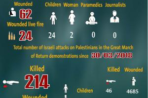 Total Number of Casualties on Gaza Demonstrations, 11 October 2019