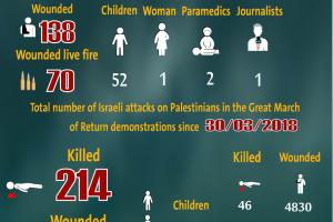Total Number of Casualties on Gaza Demonstrations, 01 November 2019